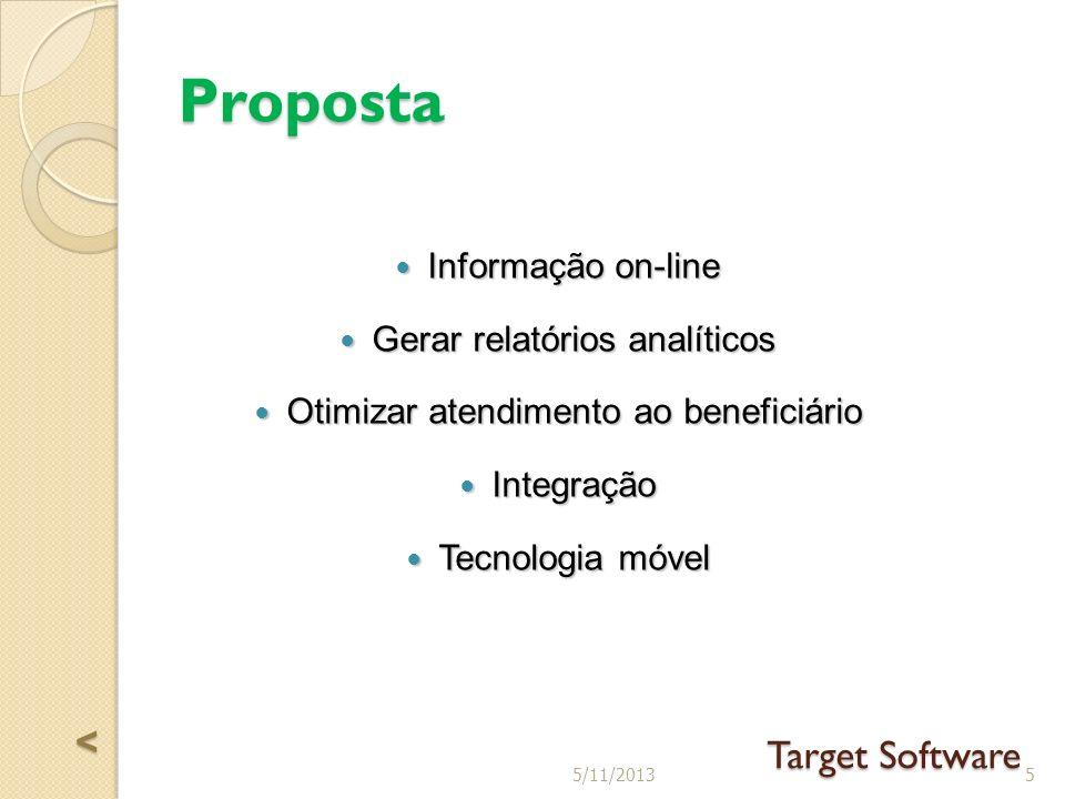 Proposta Informação on-line Informação on-line Gerar relatórios analíticos Gerar relatórios analíticos Otimizar atendimento ao beneficiário Otimizar atendimento ao beneficiário Integração Integração Tecnologia móvel Tecnologia móvel 55/11/2013 Target Software <<<<