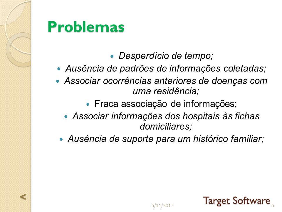 Problemas Desperdício de tempo; Ausência de padrões de informações coletadas; Associar ocorrências anteriores de doenças com uma residência; Fraca associação de informações; Associar informações dos hospitais às fichas domiciliares; Ausência de suporte para um histórico familiar; 65/11/2013 Target Software <<<<