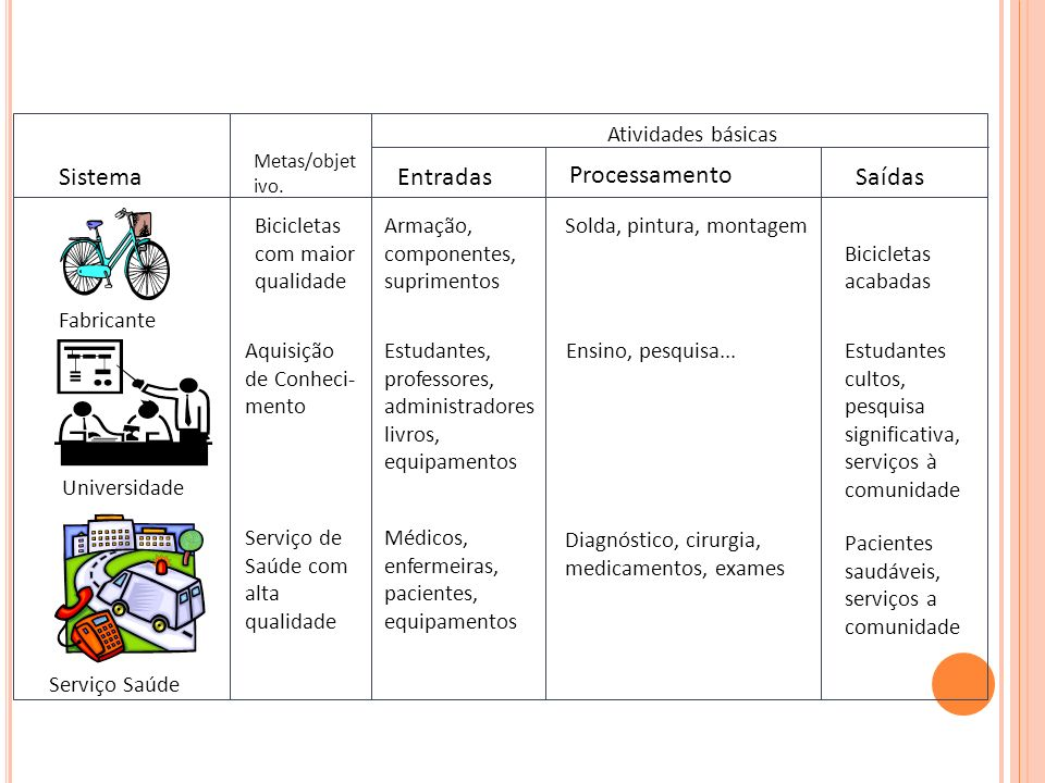 Fabricante Universidade Serviço Saúde Sistema Bicicletas com maior qualidade Aquisição de Conheci- mento Serviço de Saúde com alta qualidade Entradas