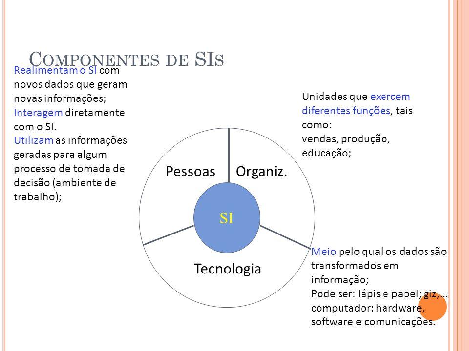 C OMPONENTES DE SI S SI PessoasOrganiz. Tecnologia Realimentam o SI com novos dados que geram novas informações; Interagem diretamente com o SI. Utili