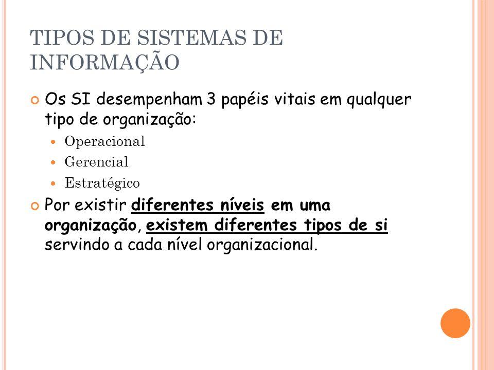 TIPOS DE SISTEMAS DE INFORMAÇÃO Os SI desempenham 3 papéis vitais em qualquer tipo de organização: Operacional Gerencial Estratégico Por existir difer