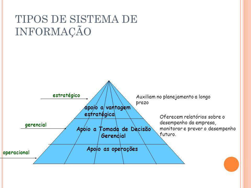 TIPOS DE SISTEMA DE INFORMAÇÃO apoio a vantagem estratégica Apoio a Tomada de Decisão Gerencial Apoio as operações operacional gerencial estratégico O