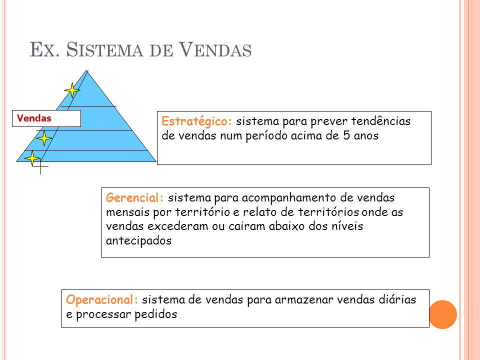 E X. S ISTEMA DE V ENDAS Vendas Estratégico: sistema para prever tendências de vendas num período acima de 5 anos Gerencial: sistema para acompanhamen