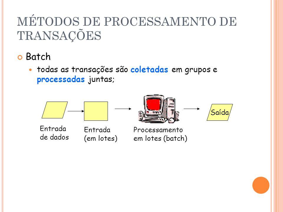 MÉTODOS DE PROCESSAMENTO DE TRANSAÇÕES Batch todas as transações são coletadas em grupos e processadas juntas; Saída Entrada de dados Entrada (em lote