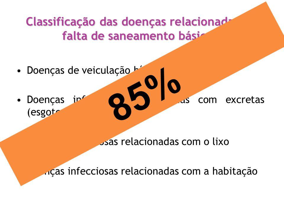 Classificação das doenças relacionadas à falta de saneamento básico Doenças de veiculação hídrica Doenças infecciosas relacionadas com excretas (esgot