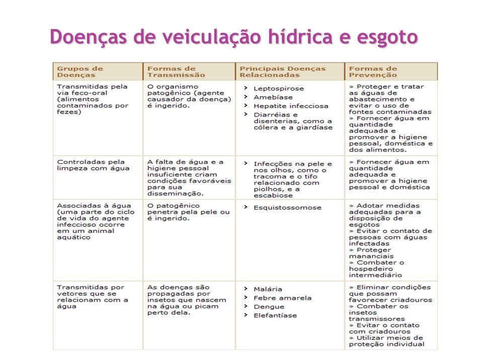 Doenças de veiculação hídrica e esgoto
