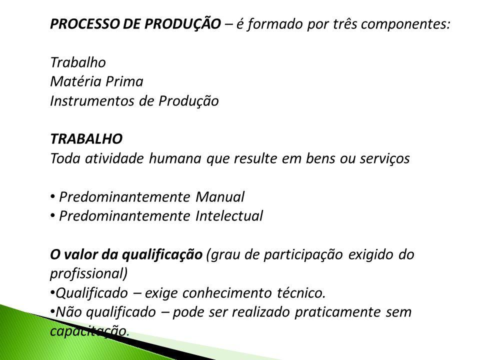 PROCESSO DE PRODUÇÃO – é formado por três componentes: Trabalho Matéria Prima Instrumentos de Produção TRABALHO Toda atividade humana que resulte em b