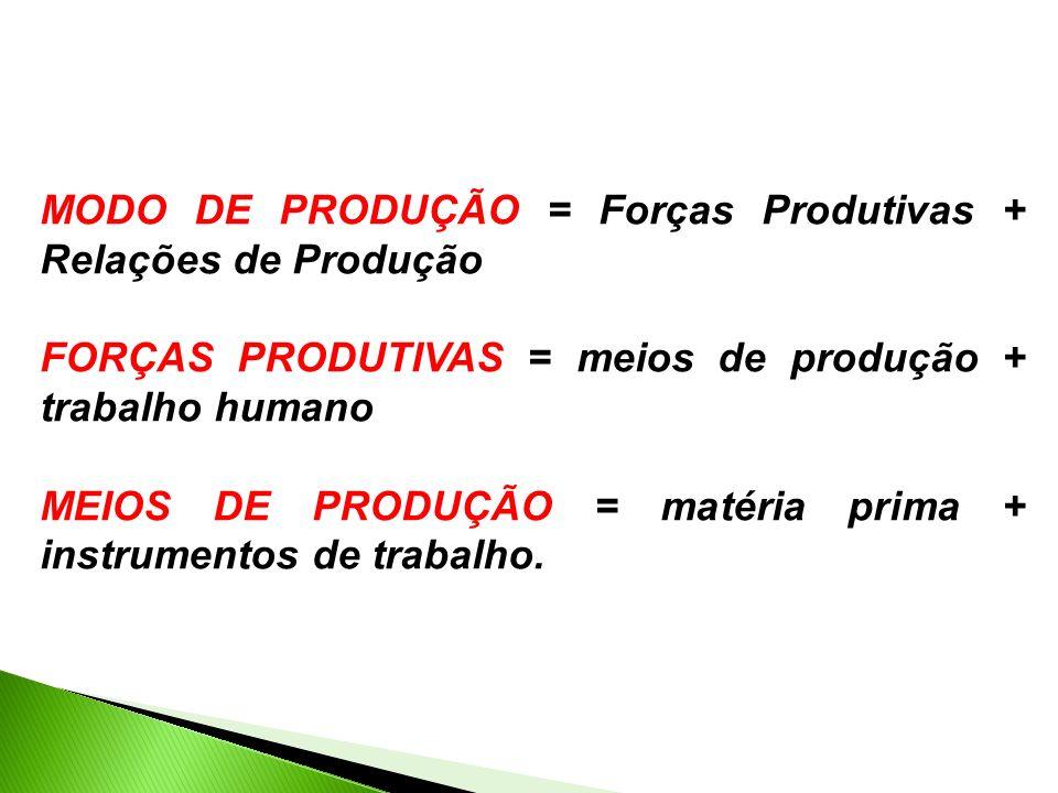 MODO DE PRODUÇÃO = Forças Produtivas + Relações de Produção FORÇAS PRODUTIVAS = meios de produção + trabalho humano MEIOS DE PRODUÇÃO = matéria prima