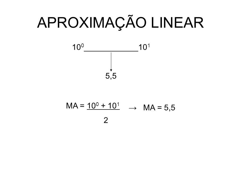 APROXIMAÇÃO LINEAR 10 0 ____________10 1 5,5 MA = 10 0 + 10 1 2 MA = 5,5