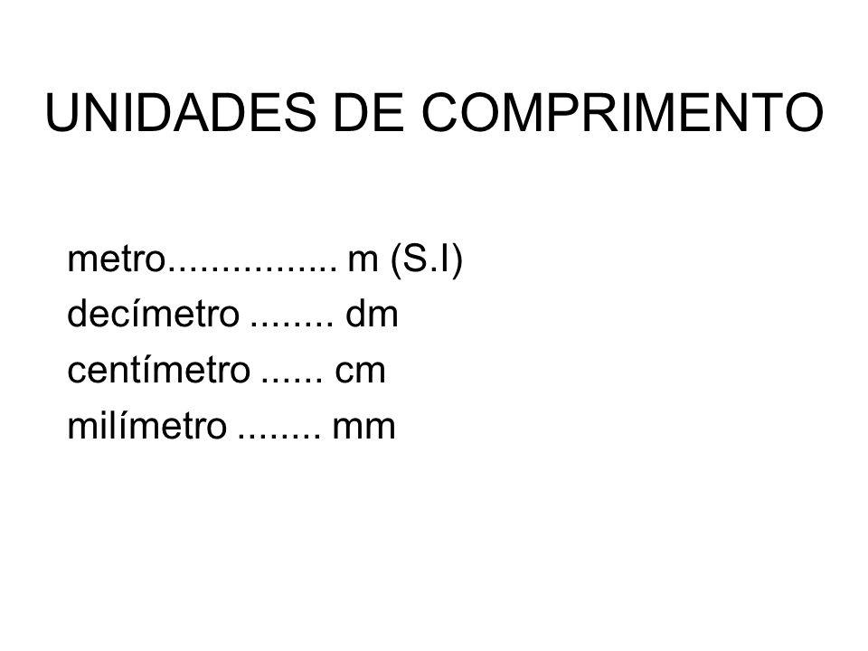 UNIDADES DE COMPRIMENTO metro................ m (S.I) decímetro........ dm centímetro...... cm milímetro........ mm