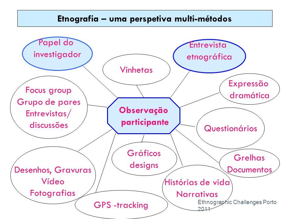 Observação participante Grelhas Documentos Expressão dramática Papel do investigador Vinhetas Entrevista etnográfica Gráficos designs Desenhos, Gravur