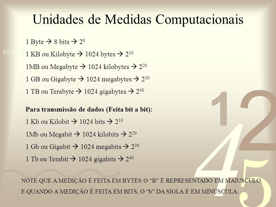 Unidades de Medidas Computacionais 1 Byte 8 bits 2 0 1 KB ou Kilobyte 1024 bytes 2 10 1MB ou Megabyte 1024 kilobytes 2 20 1 GB ou Gigabyte 1024 megaby