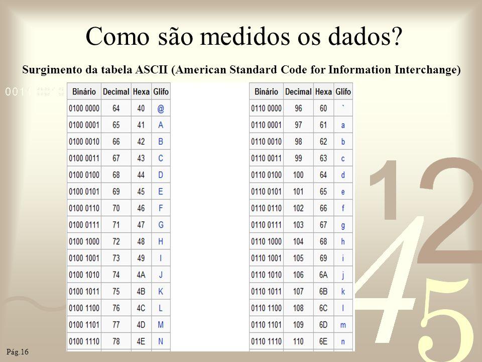 Como são medidos os dados? Surgimento da tabela ASCII (American Standard Code for Information Interchange) Pág.16