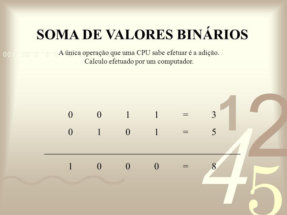 SOMA DE VALORES BINÁRIOS 0011=30011=3 0101=50101=5 _________________________________________ 1000=81000=8 A única operação que uma CPU sabe efetuar é