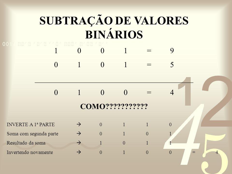 SUBTRAÇÃO DE VALORES BINÁRIOS 1001=9 0101=5 _________________________________________ 0100=4 COMO??????????? INVERTE A 1ª PARTE 0110 Soma com segunda
