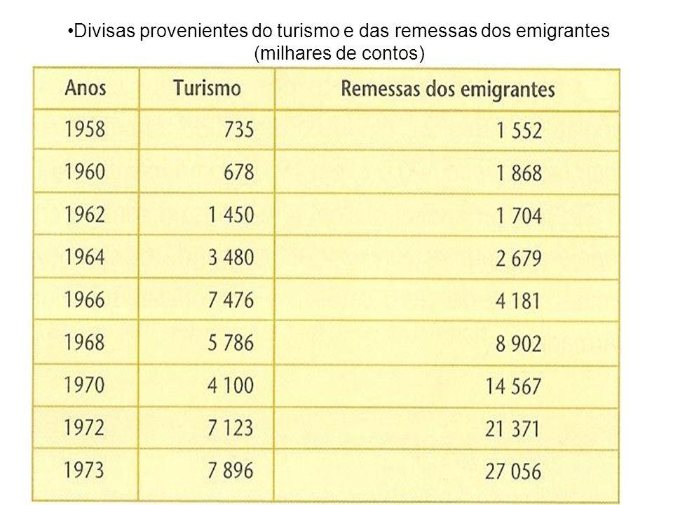 Divisas provenientes do turismo e das remessas dos emigrantes (milhares de contos)