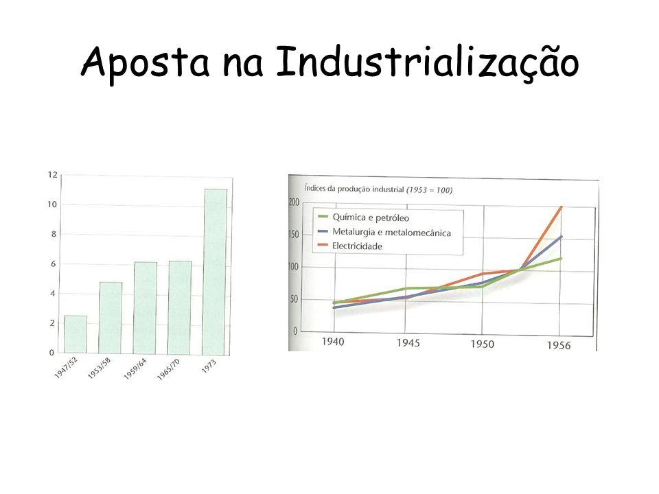 Aposta na Industrialização