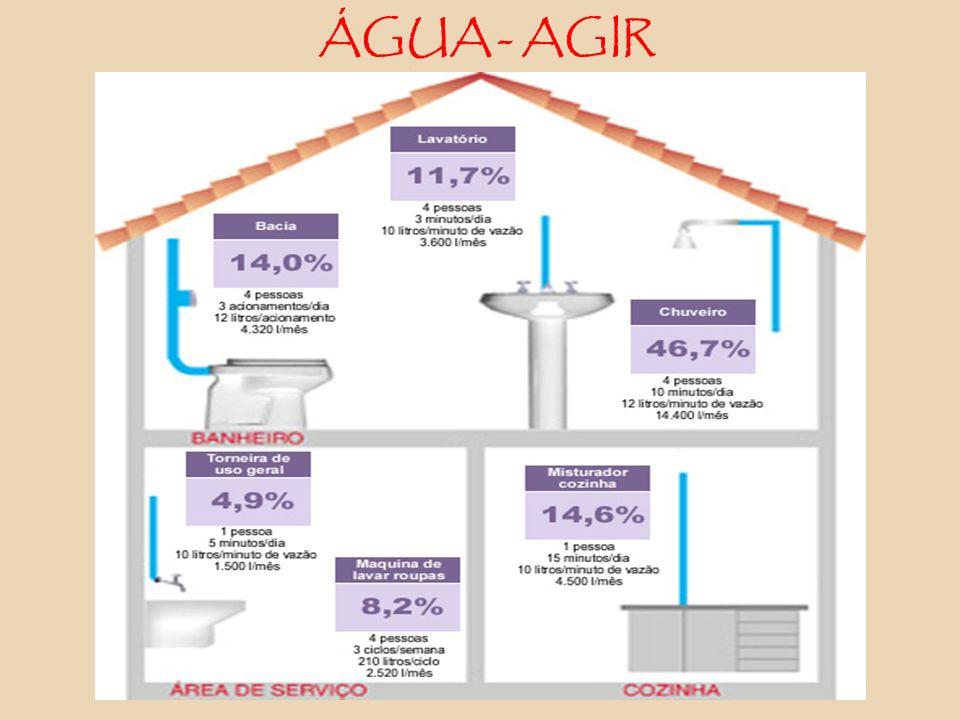 ÁGUA - AGIR