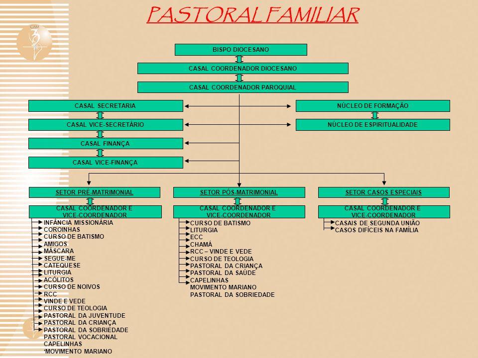PASTORAL FAMILIAR BISPO DIOCESANO CASAL COORDENADOR DIOCESANO CASAL COORDENADOR PAROQUIAL CASAL SECRETARIANÚCLEO DE FORMAÇÃO CASAL VICE-SECRETÁRIONÚCL
