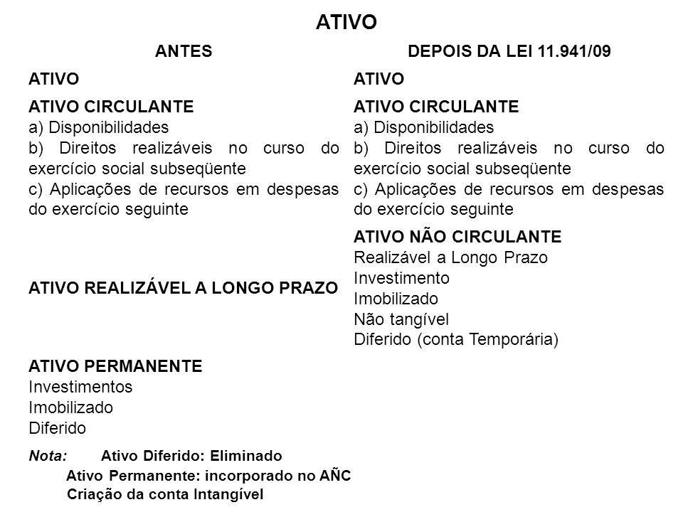 ATIVO ANTESDEPOIS DA LEI 11.941/09 ATIVO ATIVO CIRCULANTE a) Disponibilidades b) Direitos realizáveis no curso do exercício social subseqüente c) Apli
