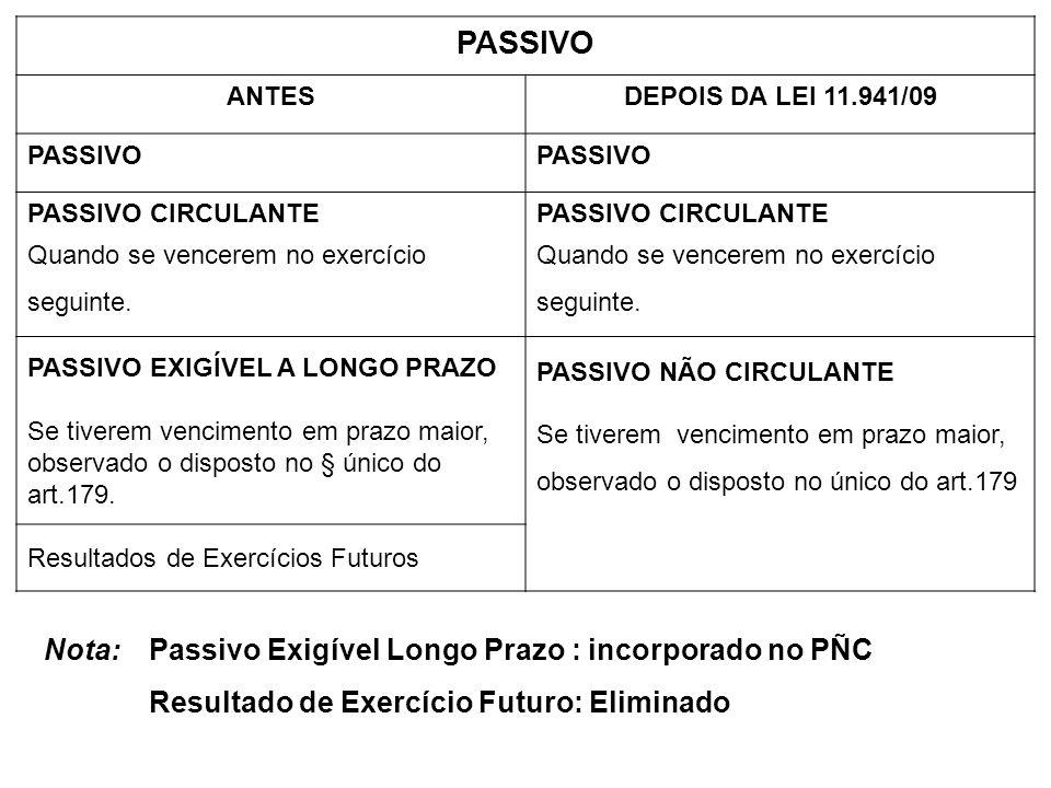 PASSIVO ANTESDEPOIS DA LEI 11.941/09 PASSIVO PASSIVO CIRCULANTE Quando se vencerem no exercício seguinte. PASSIVO CIRCULANTE Quando se vencerem no exe