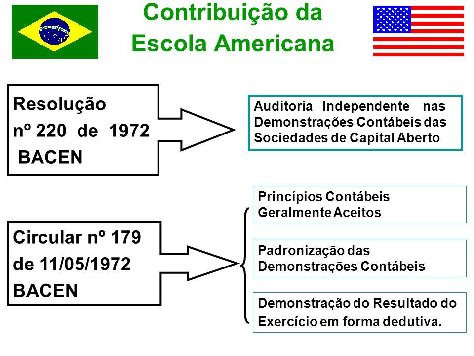 Contribuição da Escola Americana Resolução nº 220 de 1972 BACEN Auditoria Independente nas Demonstrações Contábeis das Sociedades de Capital Aberto Ci