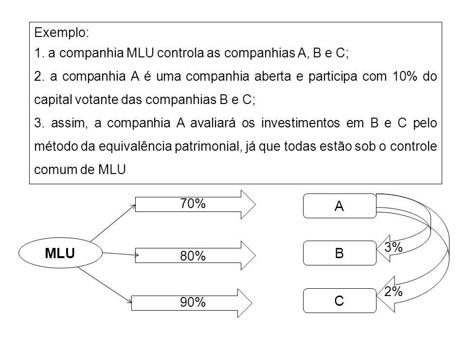 Exemplo: 1. a companhia MLU controla as companhias A, B e C; 2. a companhia A é uma companhia aberta e participa com 10% do capital votante das compan