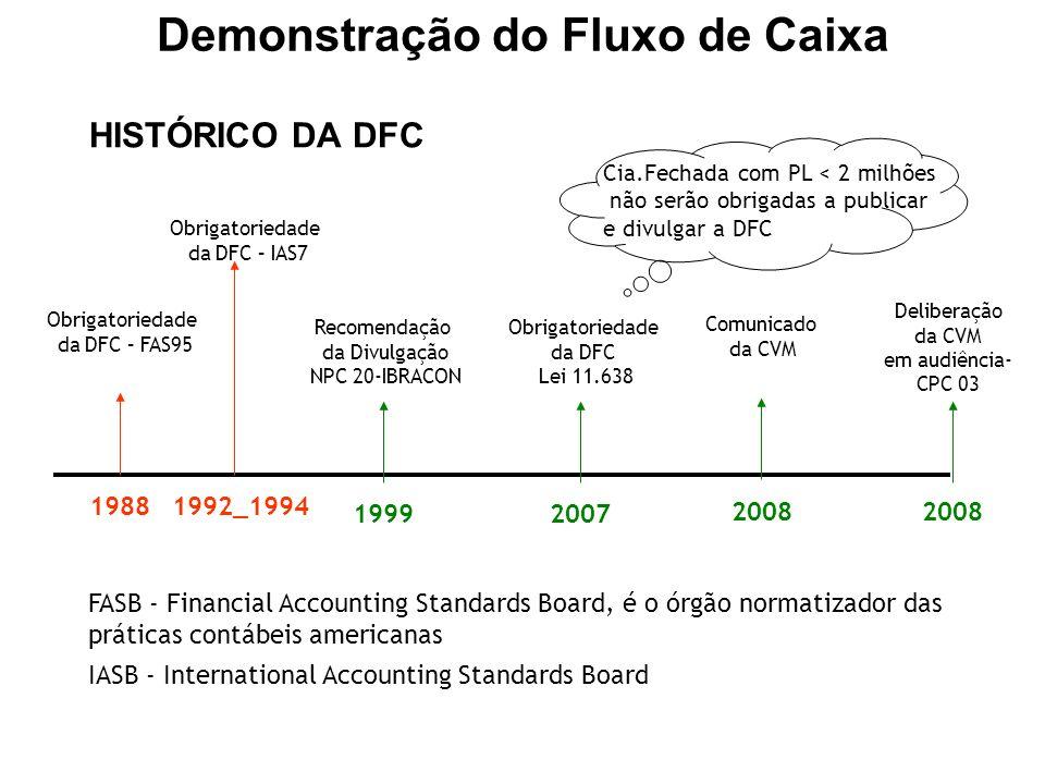 Obrigatoriedade da DFC – FAS95 1988 Recomendação da Divulgação NPC 20-IBRACON 1999 Obrigatoriedade da DFC Lei 11.638 2007 Comunicado da CVM 2008 Cia.F