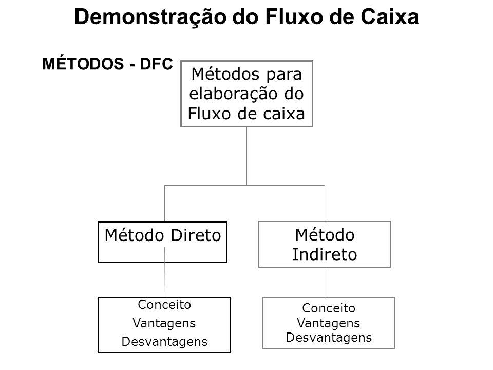 MÉTODOS - DFC Métodos para elaboração do Fluxo de caixa Método Direto Método Indireto Conceito Vantagens Desvantagens Conceito Vantagens Desvantagens