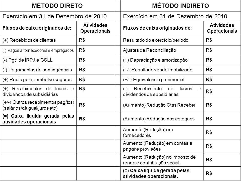 MÉTODO DIRETOMÉTODO INDIRETO Exercício em 31 de Dezembro de 2010 Fluxos de caixa originados de: Atividades Operacionais Fluxos de caixa originados de: