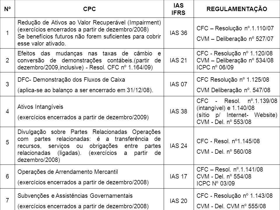 NºCPC IAS IFRS REGULAMENTAÇÃO 1 Redução de Ativos ao Valor Recuperável (Impairment) (exercícios encerrados a partir de dezembro/2008) Se benefícios fu