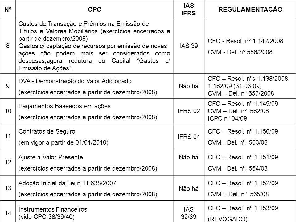 NºCPC IAS IFRS REGULAMENTAÇÃO 8 Custos de Transação e Prêmios na Emissão de Títulos e Valores Mobiliários (exercícios encerrados a partir de dezembro/