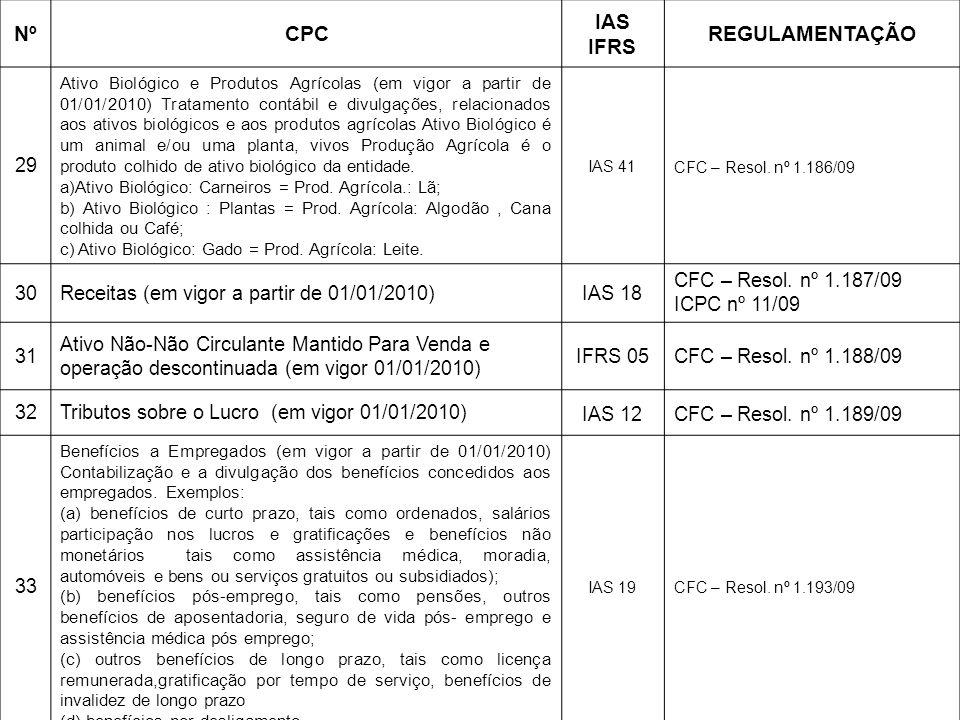 NºCPC IAS IFRS REGULAMENTAÇÃO 29 Ativo Biológico e Produtos Agrícolas (em vigor a partir de 01/01/2010) Tratamento contábil e divulgações, relacionado