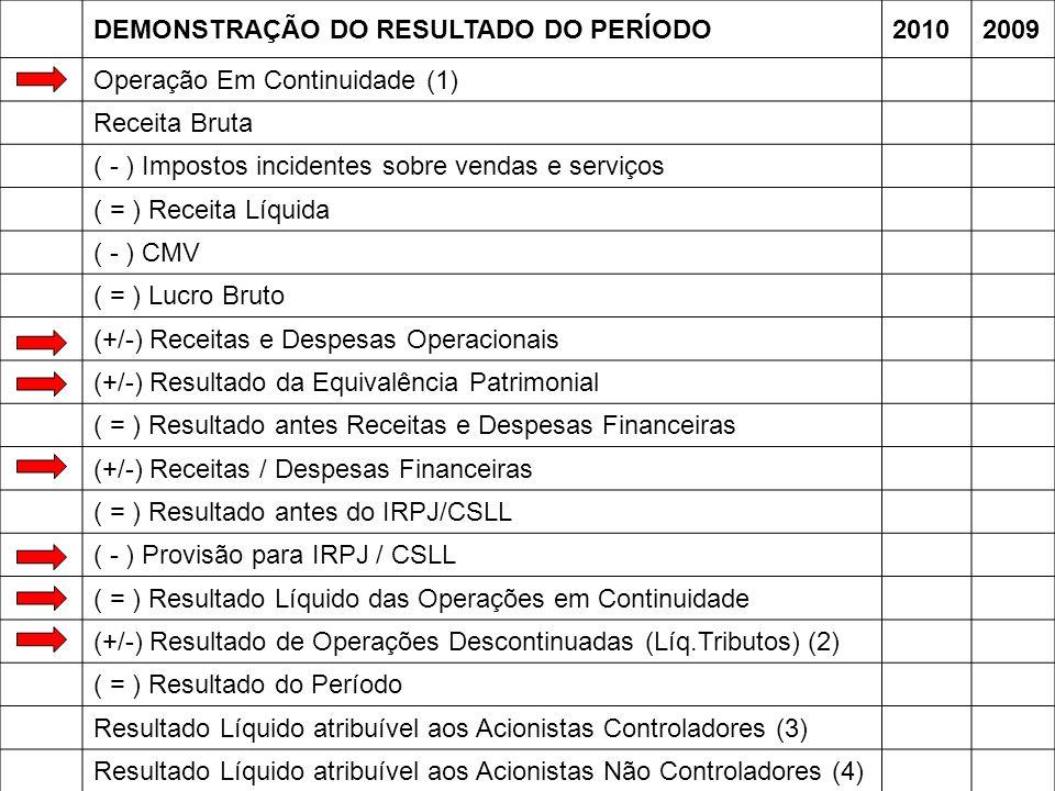 DEMONSTRAÇÃO DO RESULTADO DO PERÍODO20102009 Operação Em Continuidade (1) Receita Bruta ( - ) Impostos incidentes sobre vendas e serviços ( = ) Receit