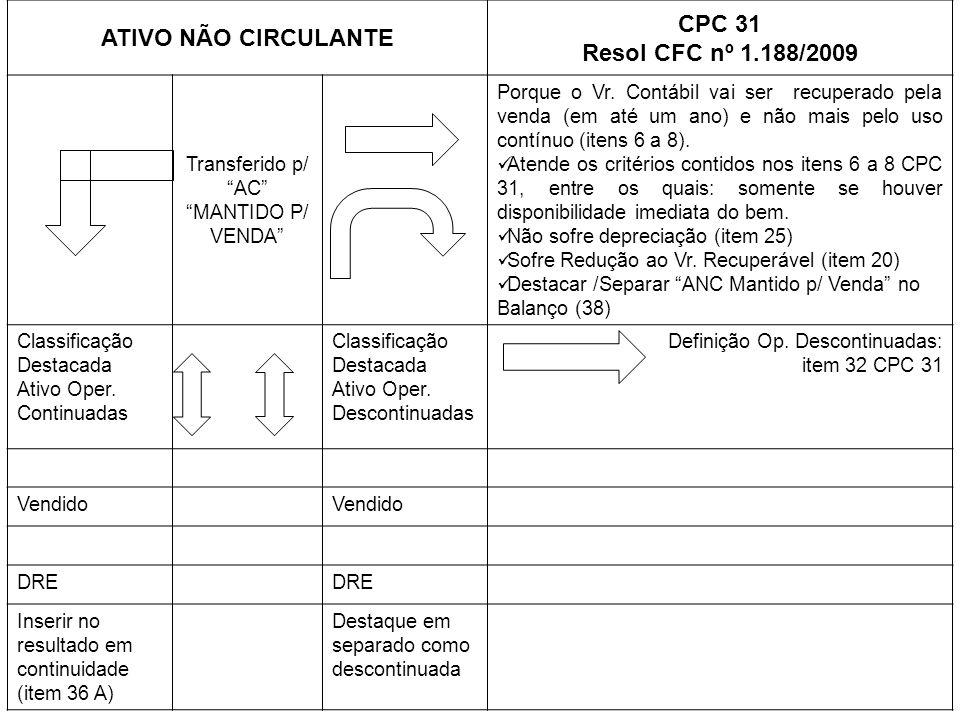 ATIVO NÃO CIRCULANTE CPC 31 Resol CFC nº 1.188/2009 Transferido p/ AC MANTIDO P/ VENDA Porque o Vr. Contábil vai ser recuperado pela venda (em até um