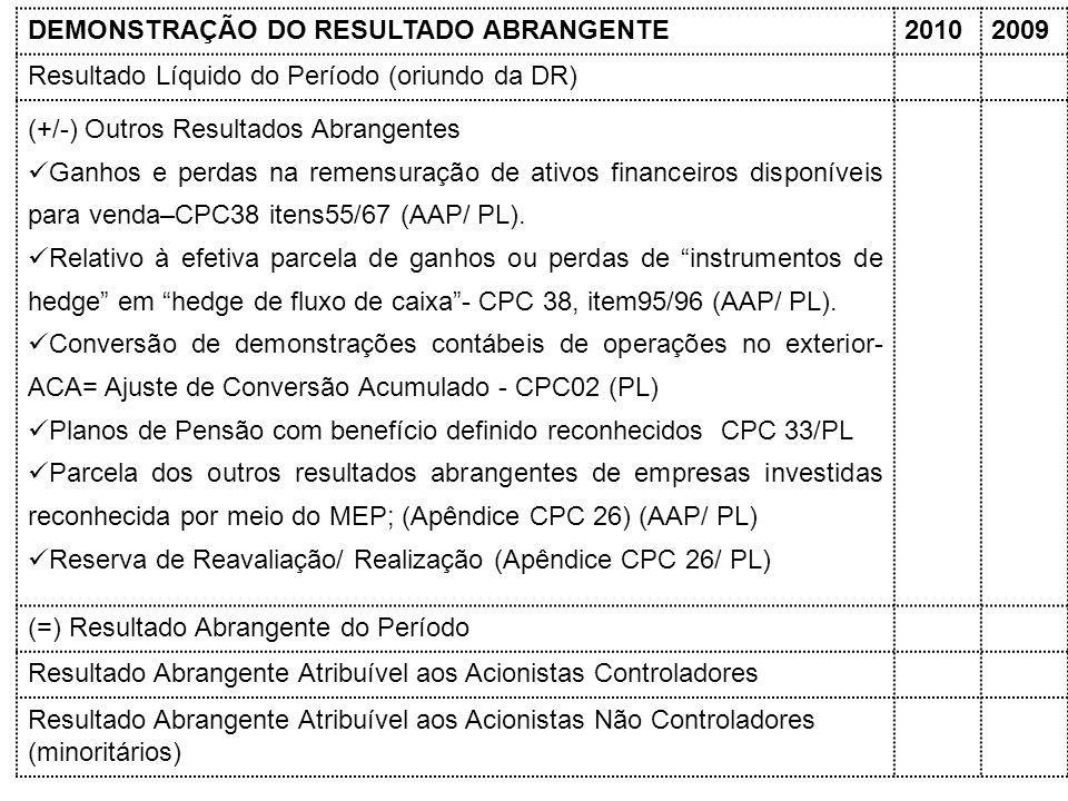 DEMONSTRAÇÃO DO RESULTADO ABRANGENTE20102009 Resultado Líquido do Período (oriundo da DR) (+/-) Outros Resultados Abrangentes Ganhos e perdas na remen