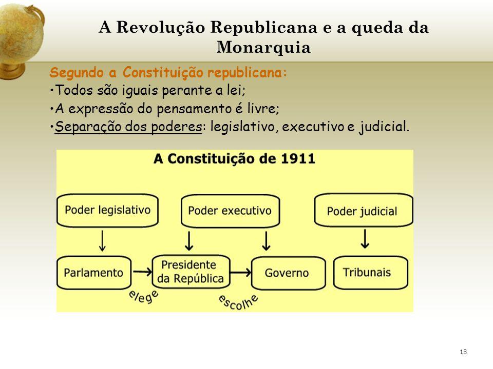 13 A Revolução Republicana e a queda da Monarquia Segundo a Constituição republicana: Todos são iguais perante a lei; A expressão do pensamento é livr