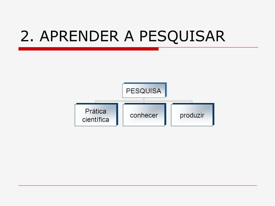2. APRENDER A PESQUISAR PESQUISA Prática científica conhecerproduzir