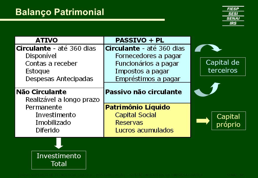 CURSO SUPERIOR DE TECNOLOGIA GRÁFICA – PÓS GRADUAÇÃO – GESTÃO INOVADORA DA EMPRESA GRÁFICASENAI - SP Balanço Patrimonial Investimento Total Capital pr