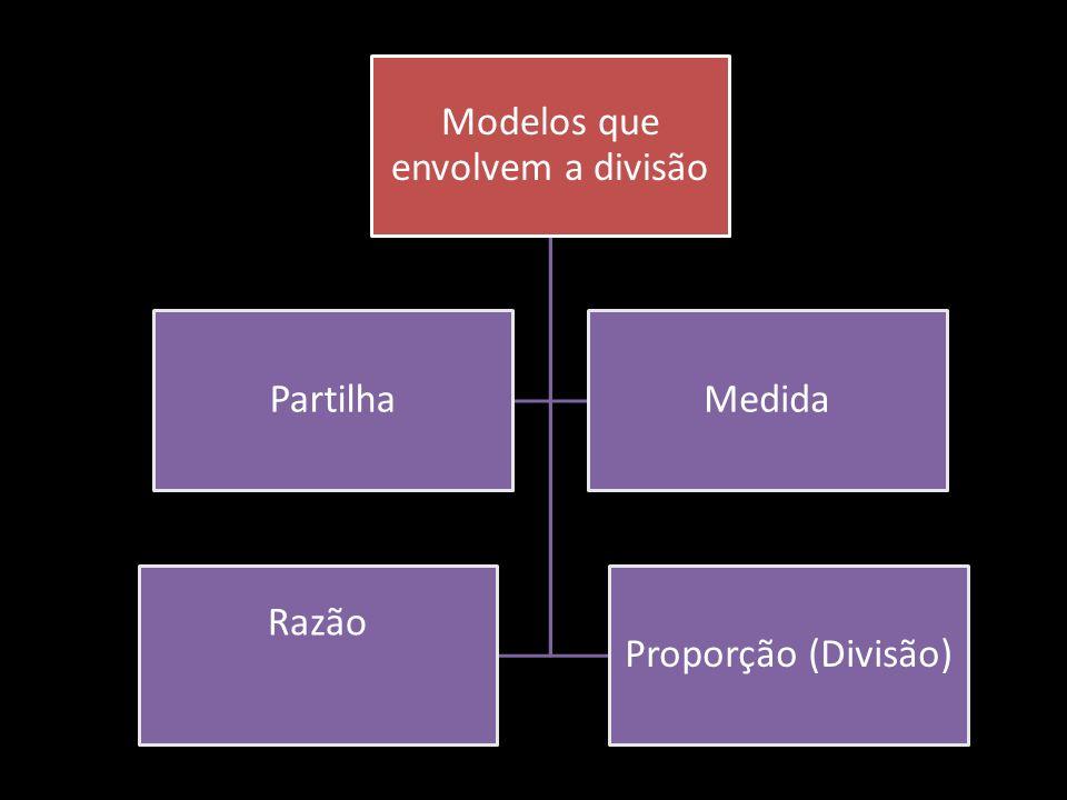 Divisão como partilha Refere-se a uma situação na qual uma quantidade é partilhada igualmente num dado número de grupos e quer-se saber quantos ficam em cada grupo.
