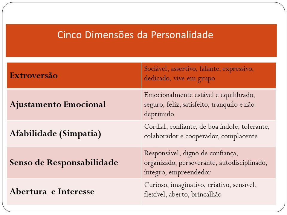 Extroversão Sociável, assertivo, falante, expressivo, dedicado, vive em grupo Ajustamento Emocional Emocionalmente estável e equilibrado, seguro, feli