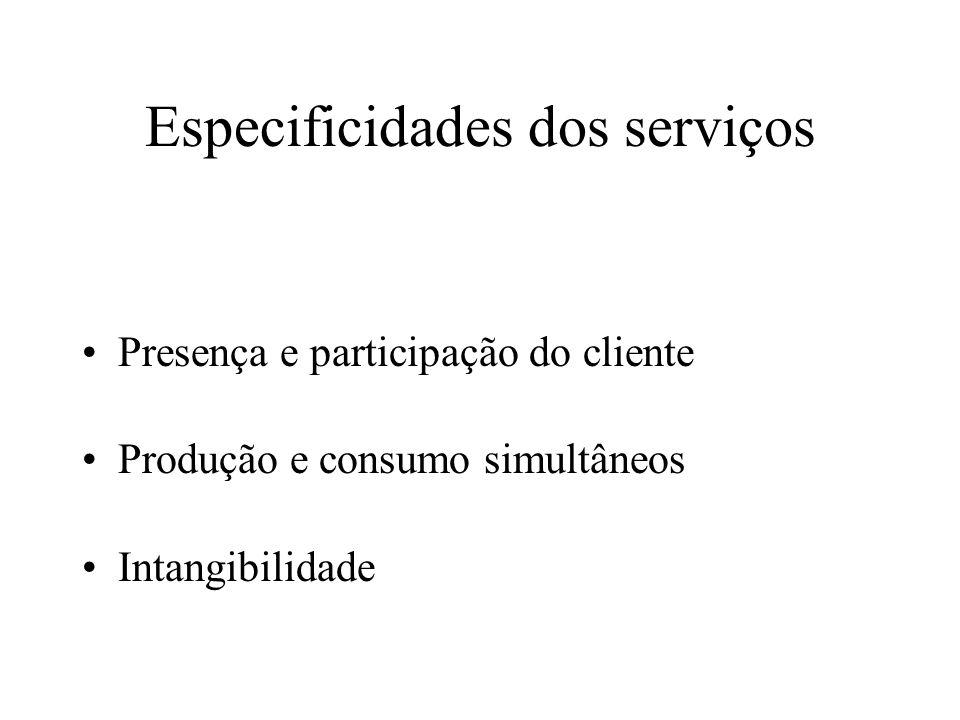 Os serviços necessitam da presença do cliente para sua produção Serviços precisam da presença do cliente para serem produzidos Produtos não precisam da presença do cliente para serem produzidos