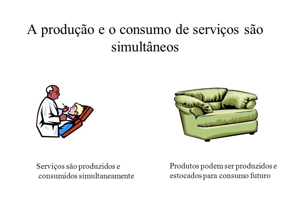Os serviços são intangíveis Serviço Intangível Produto Tangível
