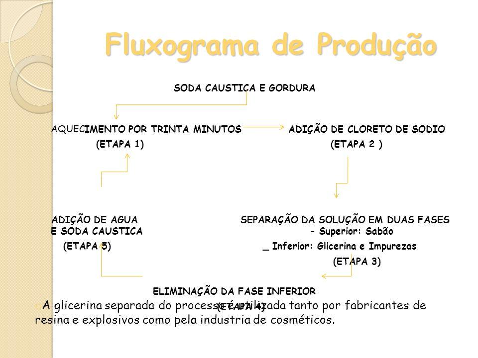 Fluxograma de Produção SODA CAUSTICA E GORDURA AQUECIMENTO POR TRINTA MINUTOS ADIÇÃO DE CLORETO DE SODIO (ETAPA 1) (ETAPA 2 ) ADIÇÃO DE AGUA SEPARAÇÃO