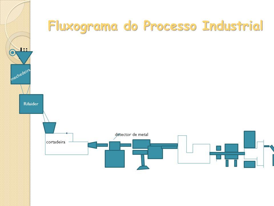 Fluxograma do Processo Industrial Jjj detector de metal cortadeira mechedeira Rifaider