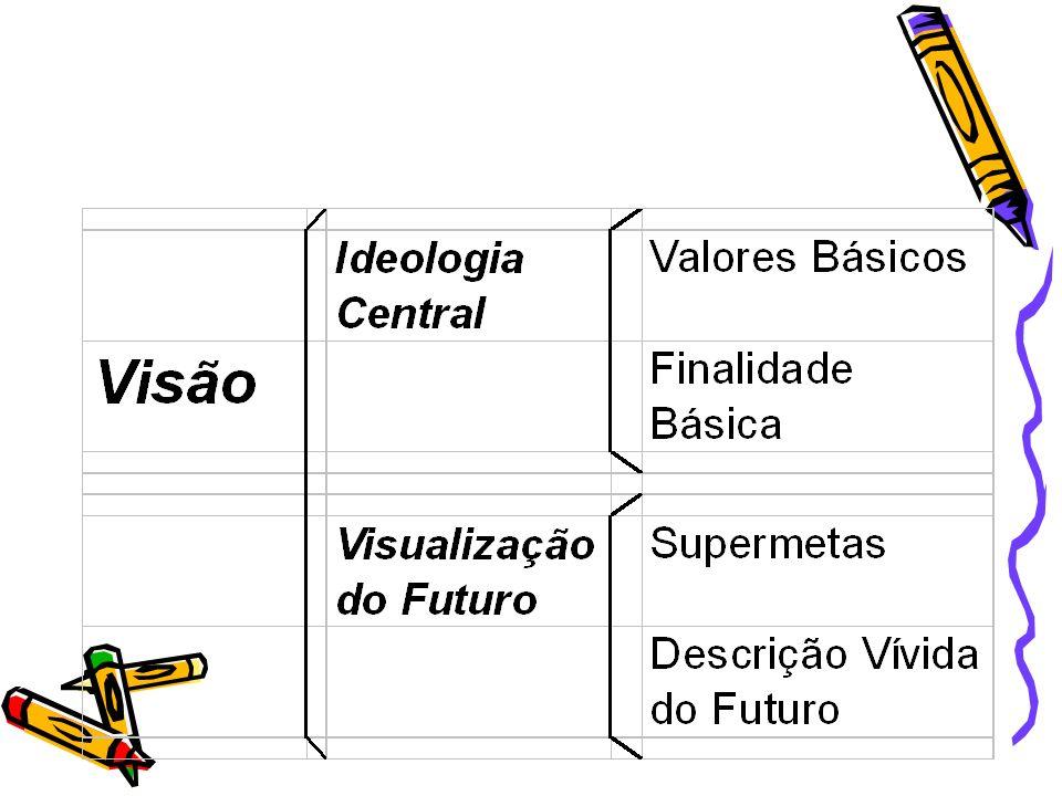 Ideologia Concepção básica que identifica e dá sentido de existência à empresa, valores e objetivos básicos, imutáveis desta organização.