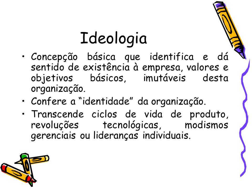 Ideologia Concepção básica que identifica e dá sentido de existência à empresa, valores e objetivos básicos, imutáveis desta organização. Confere a id