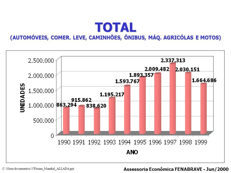 TOTAL (AUTOMÓVEIS, COMER. LEVE, CAMINHÕES, ÔNIBUS, MÁQ. AGRICÓLAS E MOTOS) Assessoria Econômica FENABRAVE - Jun/2000 C:\Meus documentos\1ºFórum_Mundia