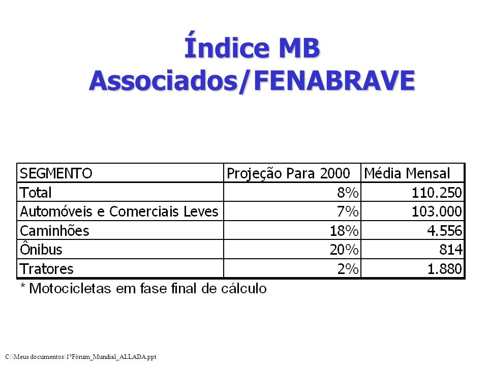 Índice MB Associados/FENABRAVE C:\Meus documentos\1ºFórum_Mundial_ALLADA.ppt