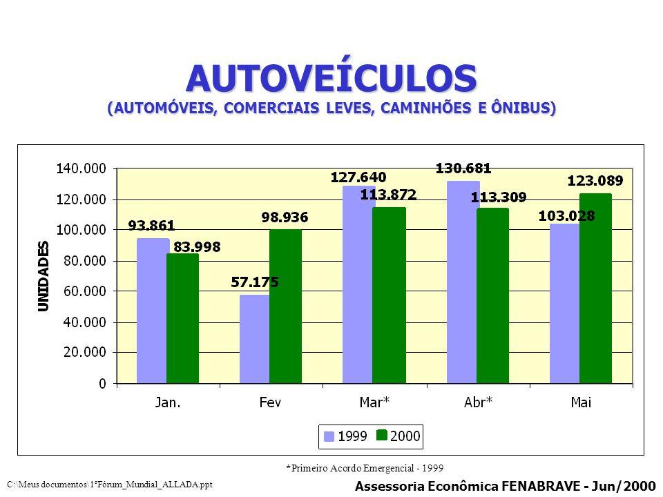 AUTOVEÍCULOS (AUTOMÓVEIS, COMERCIAIS LEVES, CAMINHÕES E ÔNIBUS) *Primeiro Acordo Emergencial - 1999 Assessoria Econômica FENABRAVE - Jun/2000 C:\Meus
